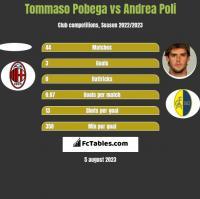 Tommaso Pobega vs Andrea Poli h2h player stats