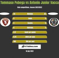 Tommaso Pobega vs Antonio Junior Vacca h2h player stats