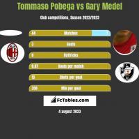 Tommaso Pobega vs Gary Medel h2h player stats