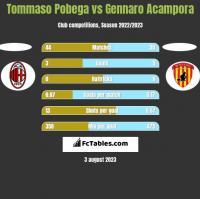 Tommaso Pobega vs Gennaro Acampora h2h player stats