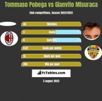 Tommaso Pobega vs Gianvito Misuraca h2h player stats