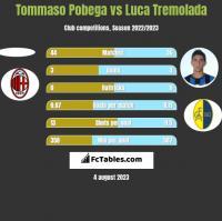 Tommaso Pobega vs Luca Tremolada h2h player stats