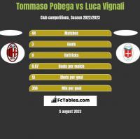 Tommaso Pobega vs Luca Vignali h2h player stats