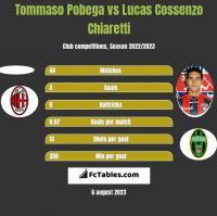 Tommaso Pobega vs Lucas Cossenzo Chiaretti h2h player stats