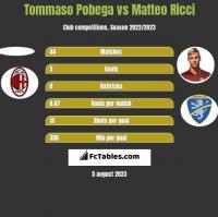 Tommaso Pobega vs Matteo Ricci h2h player stats