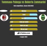 Tommaso Pobega vs Roberto Zammarini h2h player stats