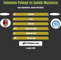 Tommaso Pobega vs Davide Mazzocco h2h player stats