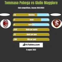 Tommaso Pobega vs Giulio Maggiore h2h player stats