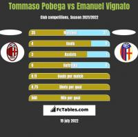 Tommaso Pobega vs Emanuel Vignato h2h player stats