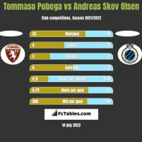 Tommaso Pobega vs Andreas Skov Olsen h2h player stats