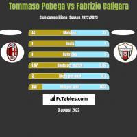 Tommaso Pobega vs Fabrizio Caligara h2h player stats