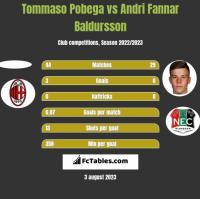 Tommaso Pobega vs Andri Fannar Baldursson h2h player stats