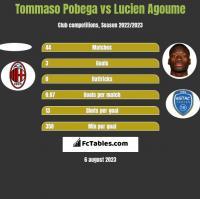 Tommaso Pobega vs Lucien Agoume h2h player stats