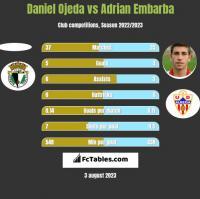 Daniel Ojeda vs Adrian Embarba h2h player stats