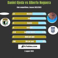 Daniel Ojeda vs Alberto Noguera h2h player stats
