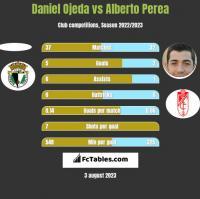 Daniel Ojeda vs Alberto Perea h2h player stats
