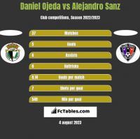 Daniel Ojeda vs Alejandro Sanz h2h player stats