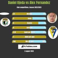 Daniel Ojeda vs Alex Fernandez h2h player stats