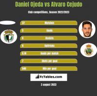 Daniel Ojeda vs Alvaro Cejudo h2h player stats