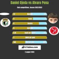 Daniel Ojeda vs Alvaro Pena h2h player stats