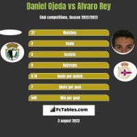 Daniel Ojeda vs Alvaro Rey h2h player stats
