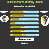 Daniel Ojeda vs Anthony Lozano h2h player stats