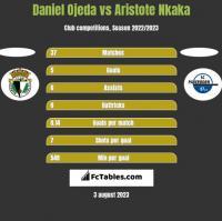 Daniel Ojeda vs Aristote Nkaka h2h player stats
