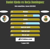Daniel Ojeda vs Borja Dominguez h2h player stats