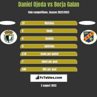 Daniel Ojeda vs Borja Galan h2h player stats