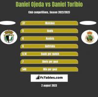 Daniel Ojeda vs Daniel Toribio h2h player stats