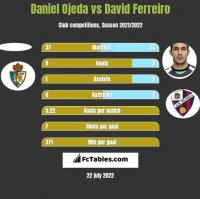 Daniel Ojeda vs David Ferreiro h2h player stats