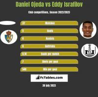 Daniel Ojeda vs Eddy Israfilov h2h player stats