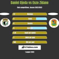 Daniel Ojeda vs Enzo Zidane h2h player stats