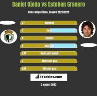 Daniel Ojeda vs Esteban Granero h2h player stats