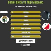 Daniel Ojeda vs Filip Malbasic h2h player stats