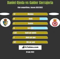 Daniel Ojeda vs Galder Cerrajeria h2h player stats
