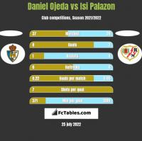 Daniel Ojeda vs Isi Palazon h2h player stats