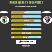 Daniel Ojeda vs Juan Carlos h2h player stats
