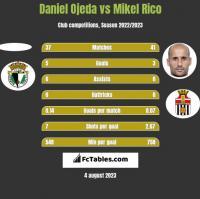 Daniel Ojeda vs Mikel Rico h2h player stats