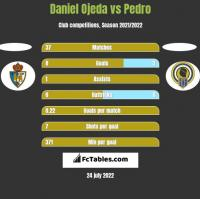 Daniel Ojeda vs Pedro h2h player stats