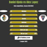 Daniel Ojeda vs Alex Lopez h2h player stats