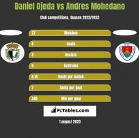 Daniel Ojeda vs Andres Mohedano h2h player stats