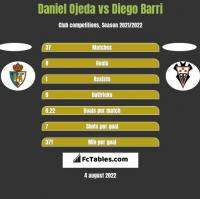 Daniel Ojeda vs Diego Barri h2h player stats