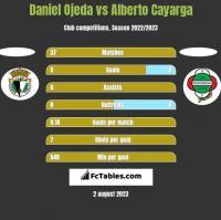 Daniel Ojeda vs Alberto Cayarga h2h player stats