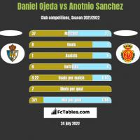 Daniel Ojeda vs Anotnio Sanchez h2h player stats