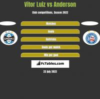 Vitor Luiz vs Anderson h2h player stats