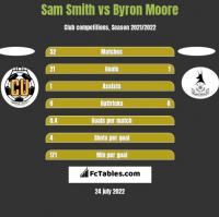 Sam Smith vs Byron Moore h2h player stats