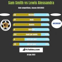 Sam Smith vs Lewis Alessandra h2h player stats