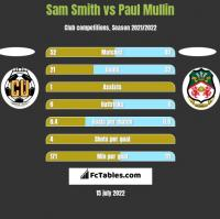Sam Smith vs Paul Mullin h2h player stats