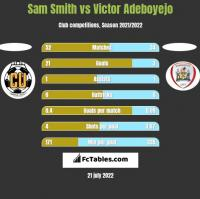 Sam Smith vs Victor Adeboyejo h2h player stats